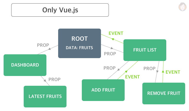 Using only Vue.js